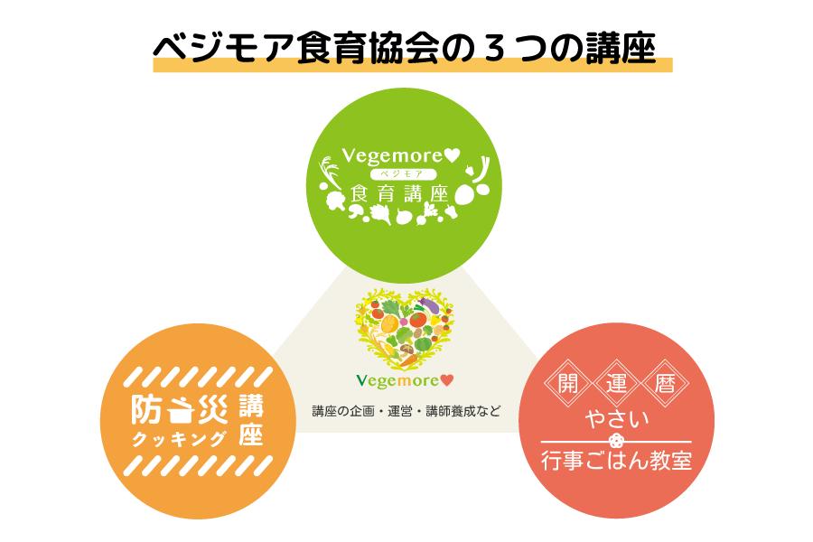 ベジモア食育協会の3つの講座イメージ